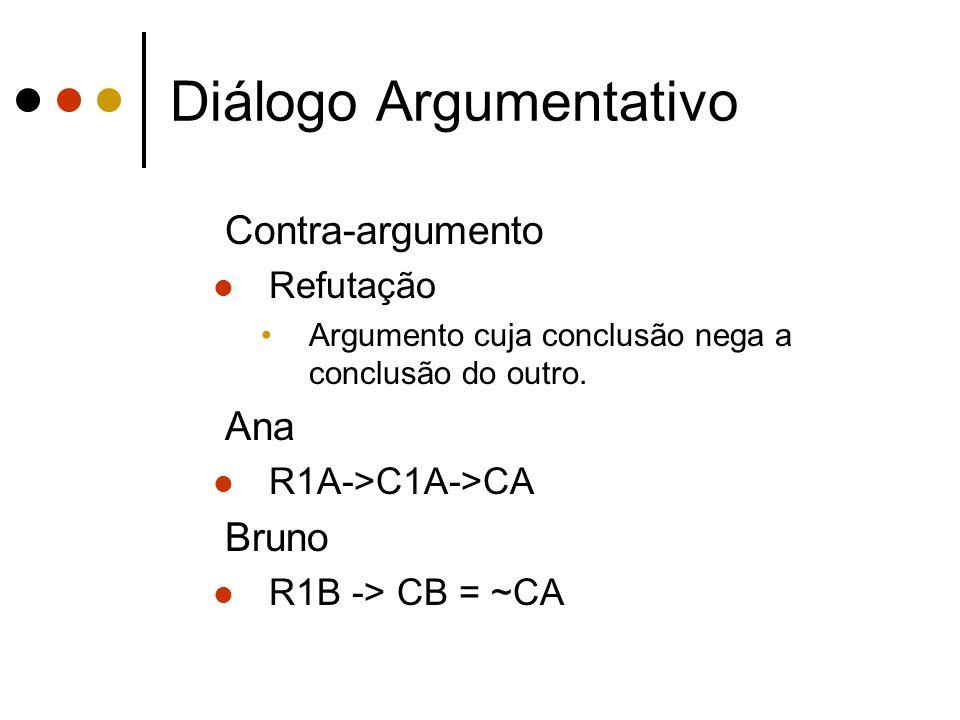 Diálogo Argumentativo Contra-argumento Refutação Argumento cuja conclusão nega a conclusão do outro. Ana R1A->C1A->CA Bruno R1B -> CB = ~CA