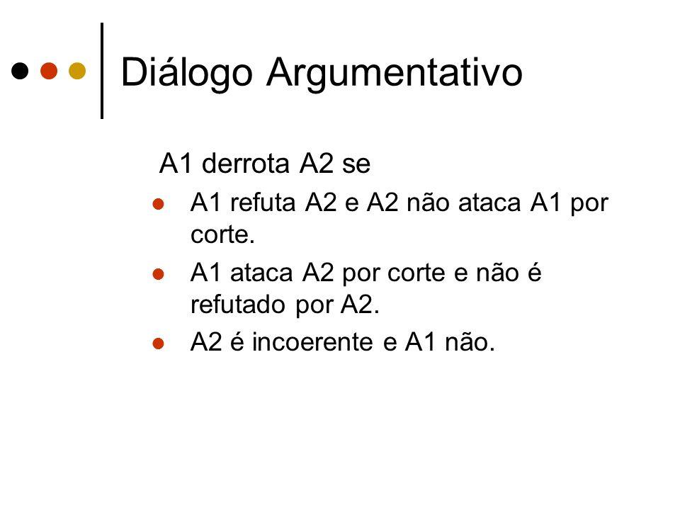 Diálogo Argumentativo A1 derrota A2 se A1 refuta A2 e A2 não ataca A1 por corte. A1 ataca A2 por corte e não é refutado por A2. A2 é incoerente e A1 n