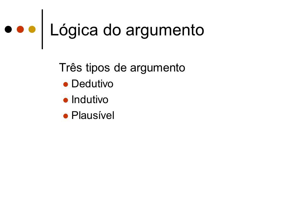 Lógica do argumento Três tipos de argumento Dedutivo Indutivo Plausível
