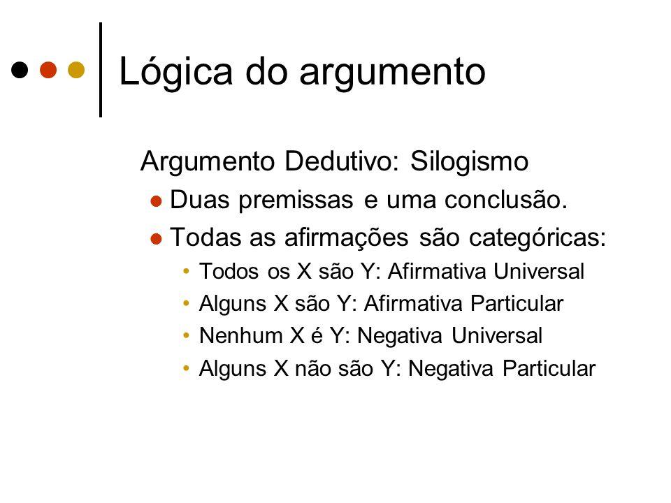 Lógica do argumento Argumento Dedutivo: Silogismo Duas premissas e uma conclusão. Todas as afirmações são categóricas: Todos os X são Y: Afirmativa Un