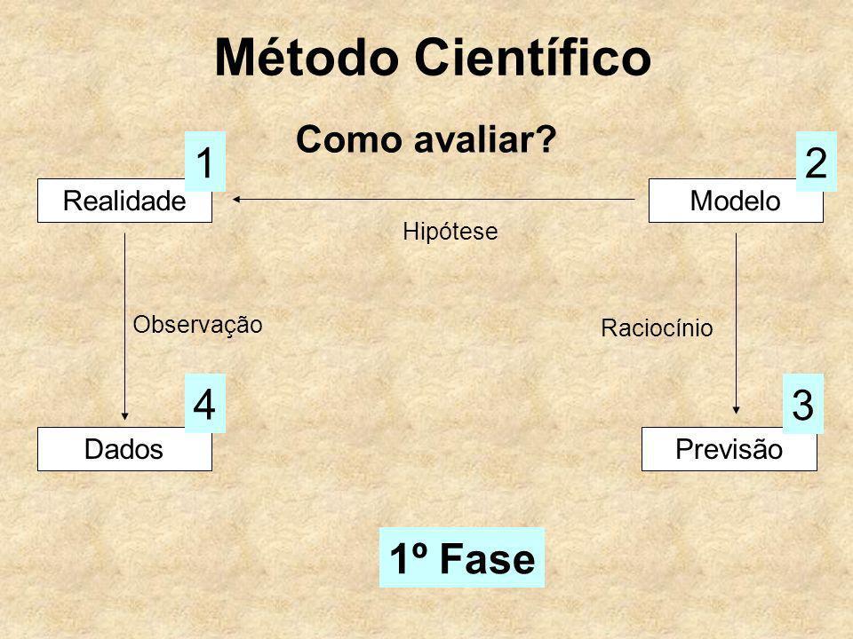 Método Científico Como avaliar? RealidadeModelo Hipótese 12 Dados Observação 4 Previsão 3 Raciocínio 1º Fase