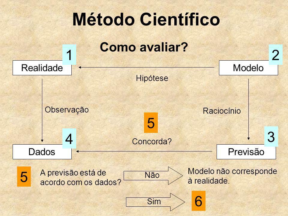 Método Científico Como avaliar? RealidadeModelo Hipótese 12 Dados Observação 4 Previsão 3 Raciocínio Concorda? 5 5 A previsão está de acordo com os da