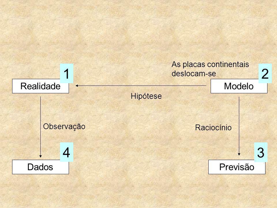 RealidadeModelo Hipótese Dados Observação 4 Previsão 3 Raciocínio 12 As placas continentais deslocam-se