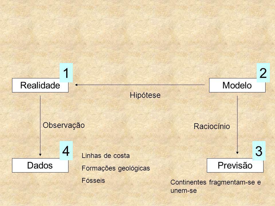 RealidadeModelo Hipótese Dados Observação 4 Previsão 3 Raciocínio 12 Continentes fragmentam-se e unem-se Linhas de costa Formações geológicas Fósseis