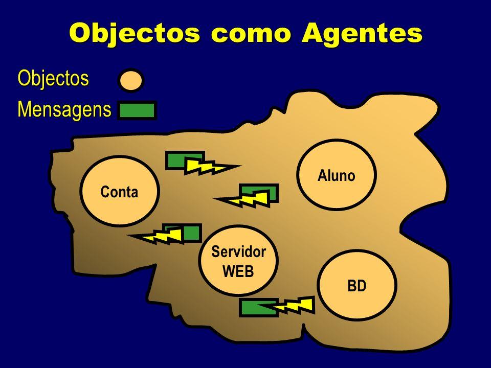 Objectos como Agentes ObjectosMensagens Conta Aluno Servidor WEB BD
