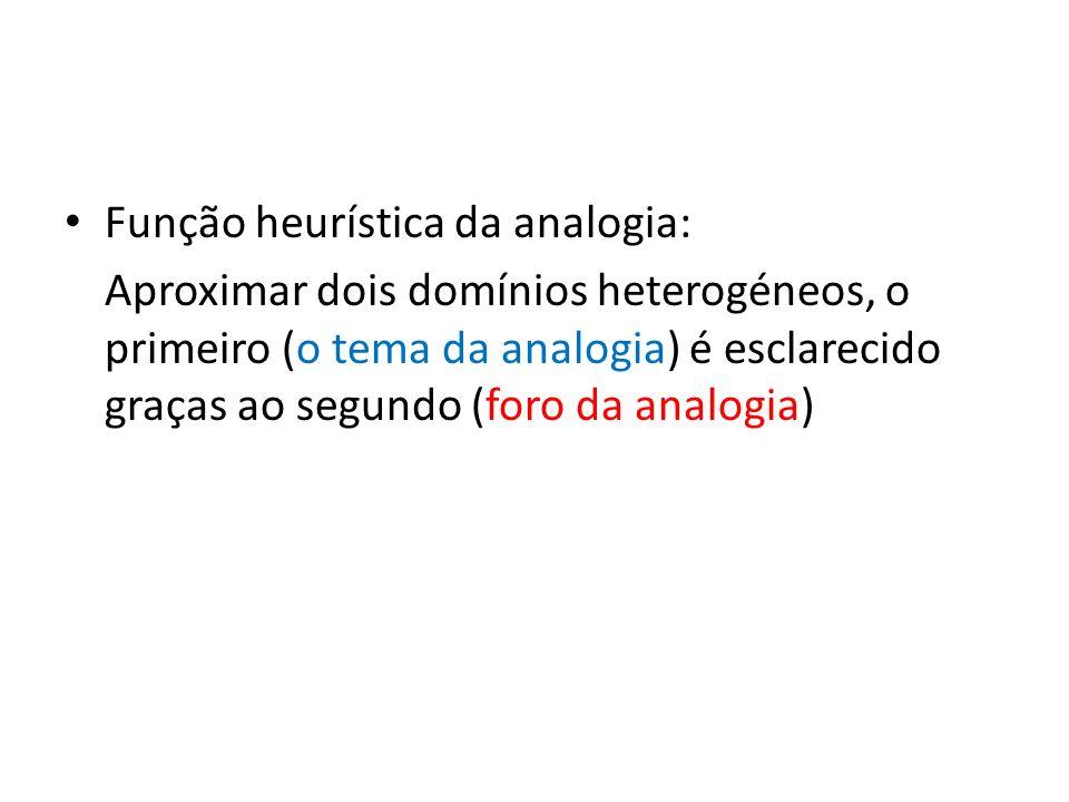 Função heurística da analogia: Aproximar dois domínios heterogéneos, o primeiro (o tema da analogia) é esclarecido graças ao segundo (foro da analogia)
