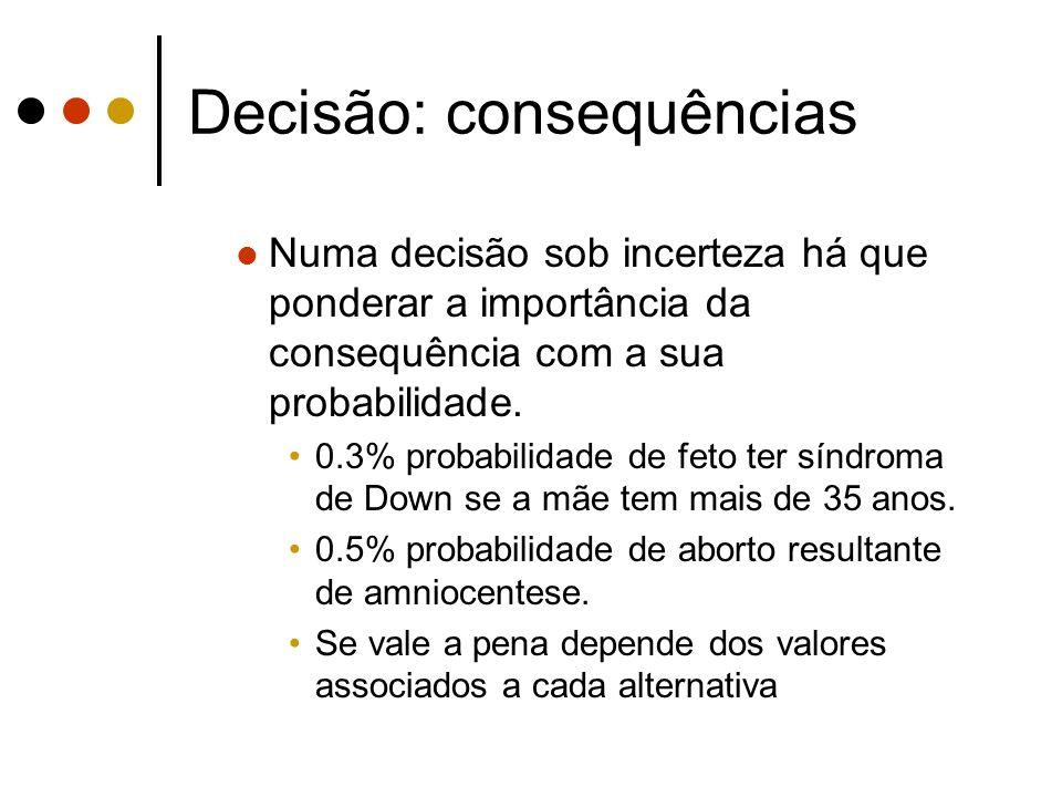 Decisão: consequências Numa decisão sob incerteza há que ponderar a importância da consequência com a sua probabilidade. 0.3% probabilidade de feto te