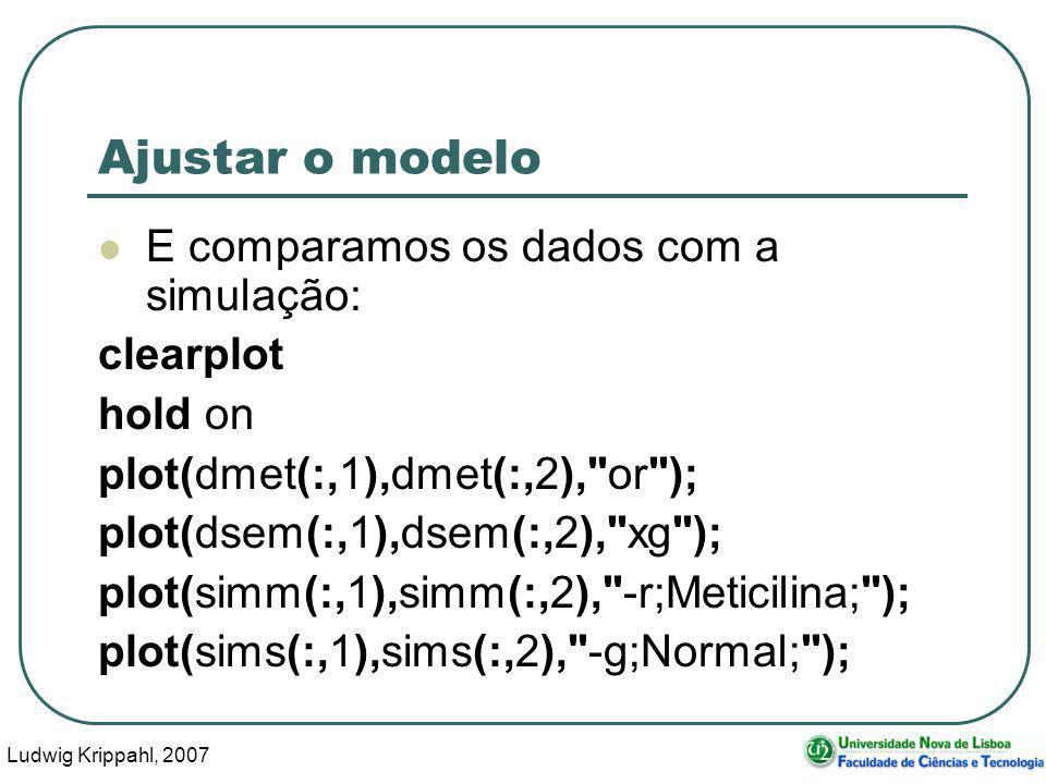 Ludwig Krippahl, 2007 100 Ajustar o modelo E comparamos os dados com a simulação: clearplot hold on plot(dmet(:,1),dmet(:,2), or ); plot(dsem(:,1),dsem(:,2), xg ); plot(simm(:,1),simm(:,2), -r;Meticilina; ); plot(sims(:,1),sims(:,2), -g;Normal; );