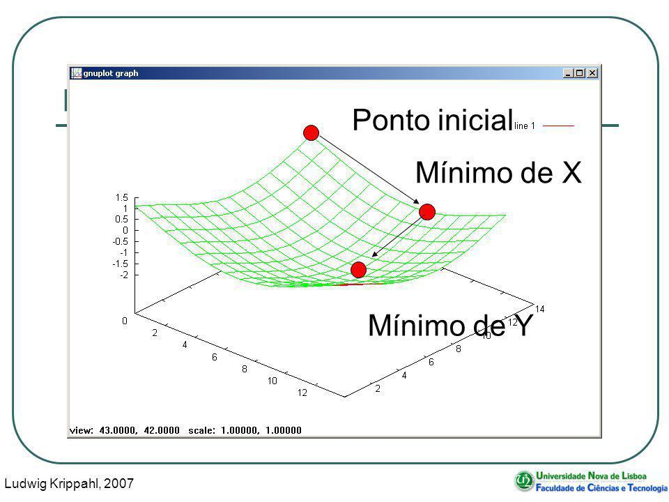 Ludwig Krippahl, 2007 14 Minimização multidimensional Ponto inicial Mínimo de X Mínimo de Y