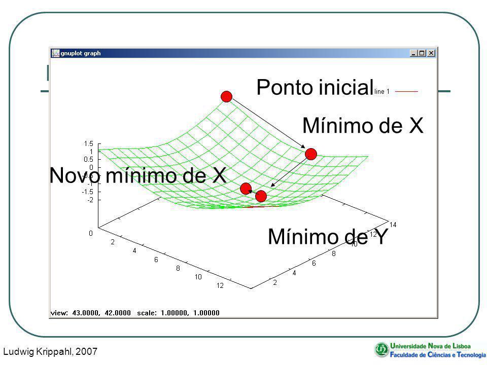 Ludwig Krippahl, 2007 15 Minimização multidimensional Ponto inicial Mínimo de X Mínimo de Y Novo mínimo de X