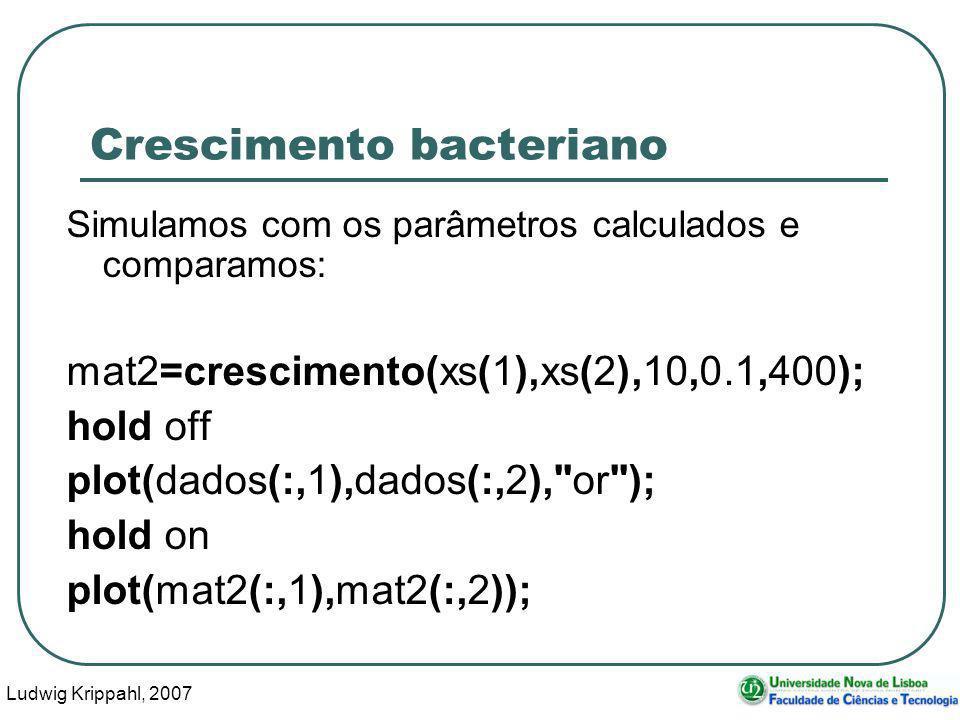 Ludwig Krippahl, 2007 73 Crescimento bacteriano Simulamos com os parâmetros calculados e comparamos: mat2=crescimento(xs(1),xs(2),10,0.1,400); hold of