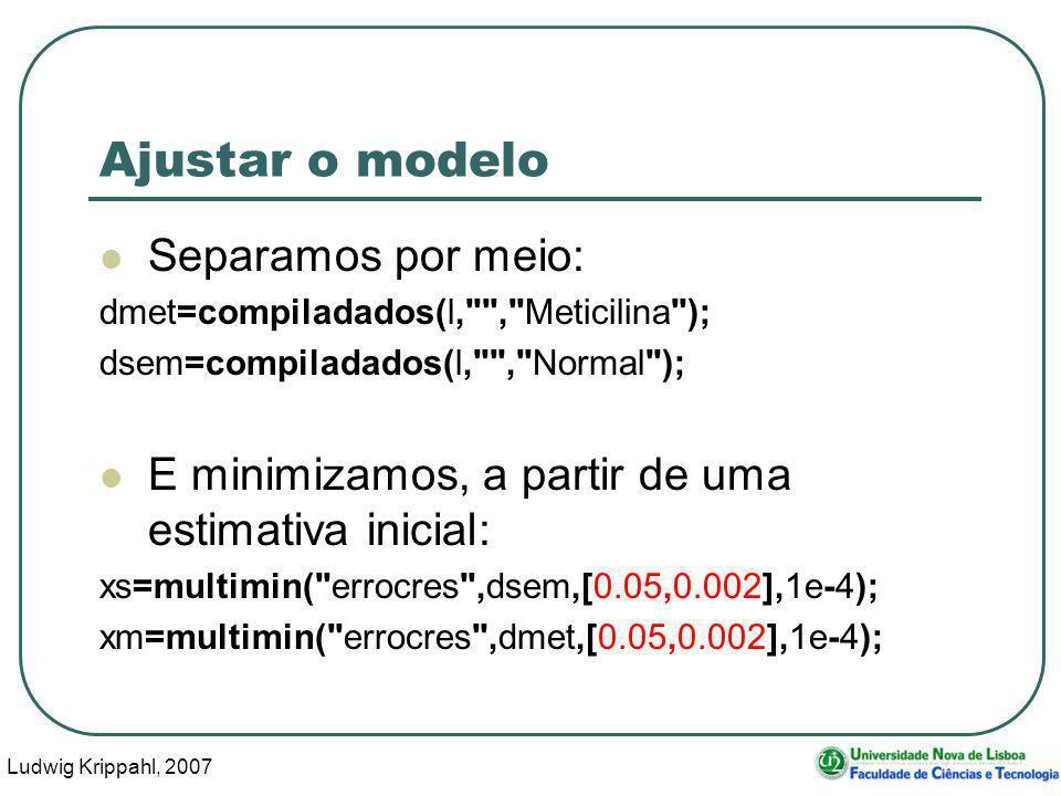 Ludwig Krippahl, 2007 98 Ajustar o modelo Separamos por meio: dmet=compiladados(l, , Meticilina ); dsem=compiladados(l, , Normal ); E minimizamos, a partir de uma estimativa inicial: xs=multimin( errocres ,dsem,[0.05,0.002],1e-4); xm=multimin( errocres ,dmet,[0.05,0.002],1e-4);
