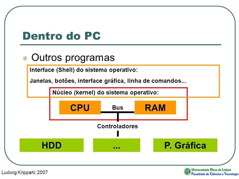 Ludwig Krippahl, 2007 20 Outros programas Núcleo (kernel) do sistema operativo: Dentro do PC HDDP. Gráfica CPURAM... Bus Controladores Interface (Shel