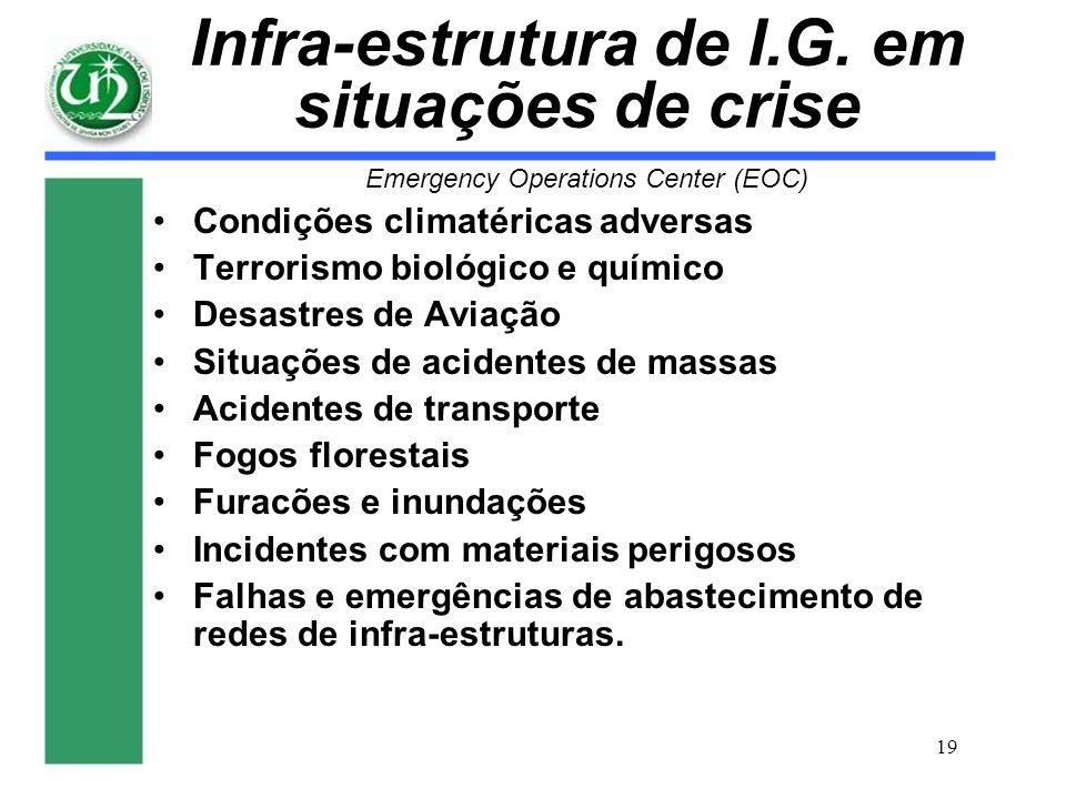 19 Infra-estrutura de I.G. em situações de crise Emergency Operations Center (EOC) Condições climatéricas adversas Terrorismo biológico e químico Desa