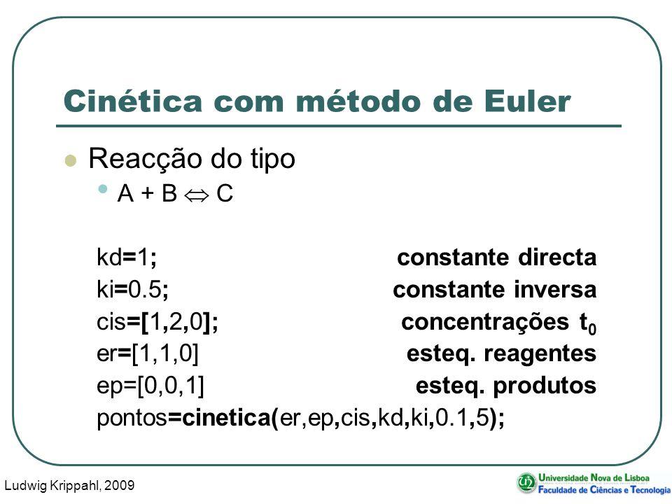 Ludwig Krippahl, 2009 55 Cinética com método de Euler Reacção do tipo A + B C kd=1;constante directa ki=0.5;constante inversa cis=[1,2,0];concentrações t 0 er=[1,1,0]esteq.