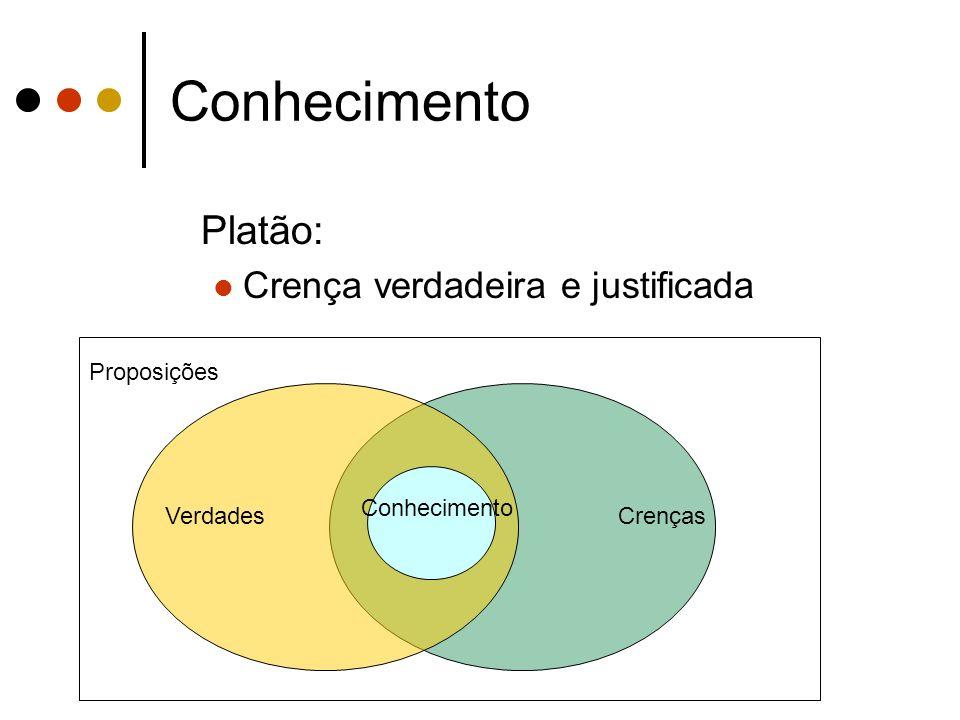 Conhecimento Platão: Crença verdadeira e justificada Proposições VerdadesCrenças Conhecimento