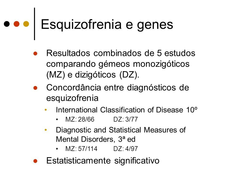 Esquizofrenia e genes Resultados combinados de 5 estudos comparando gémeos monozigóticos (MZ) e dizigóticos (DZ).
