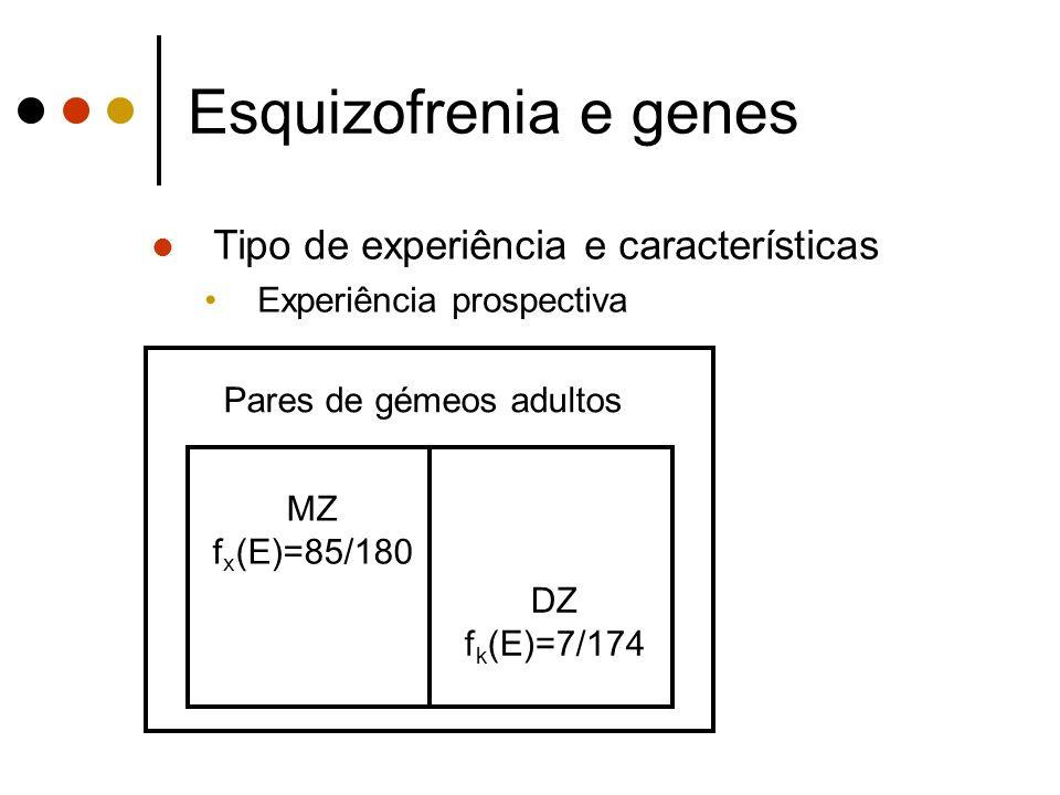 Esquizofrenia e genes Tipo de experiência e características Experiência prospectiva Pares de gémeos adultos MZ f x (E)=85/180 DZ f k (E)=7/174