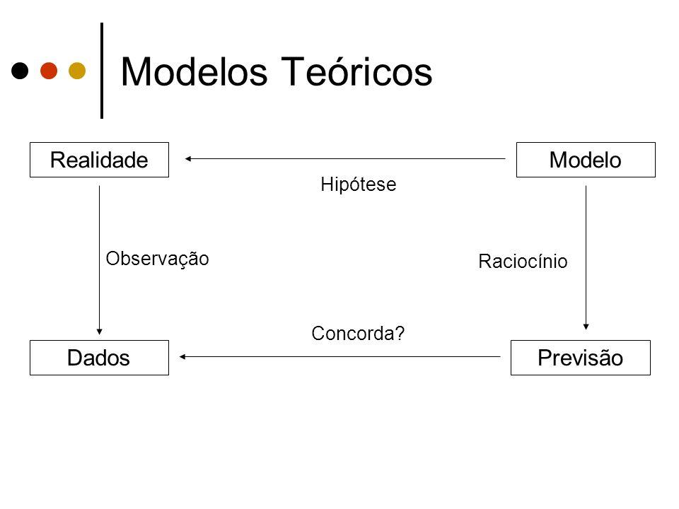 Modelos Teóricos RealidadeModelo PrevisãoDados Observação Raciocínio Hipótese Concorda