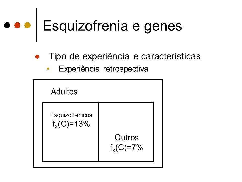Esquizofrenia e genes Tipo de experiência e características Experiência retrospectiva Adultos Esquizofrénicos f x (C)=13% Outros f k (C)=7%