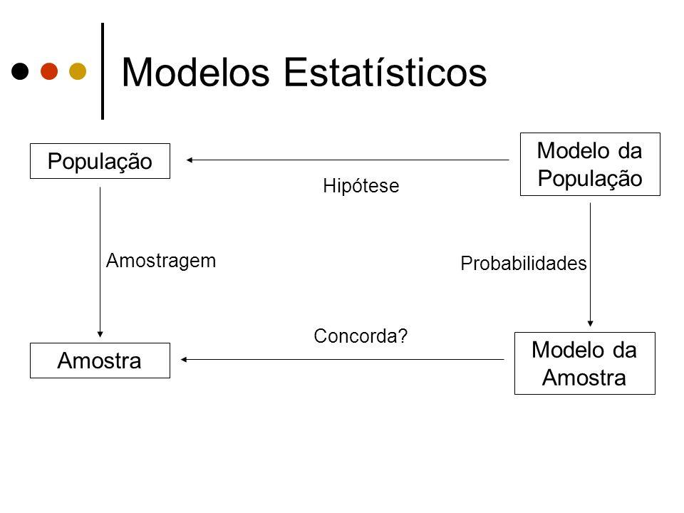 Modelos Estatísticos Margens de erro aproximadas AmostraErro