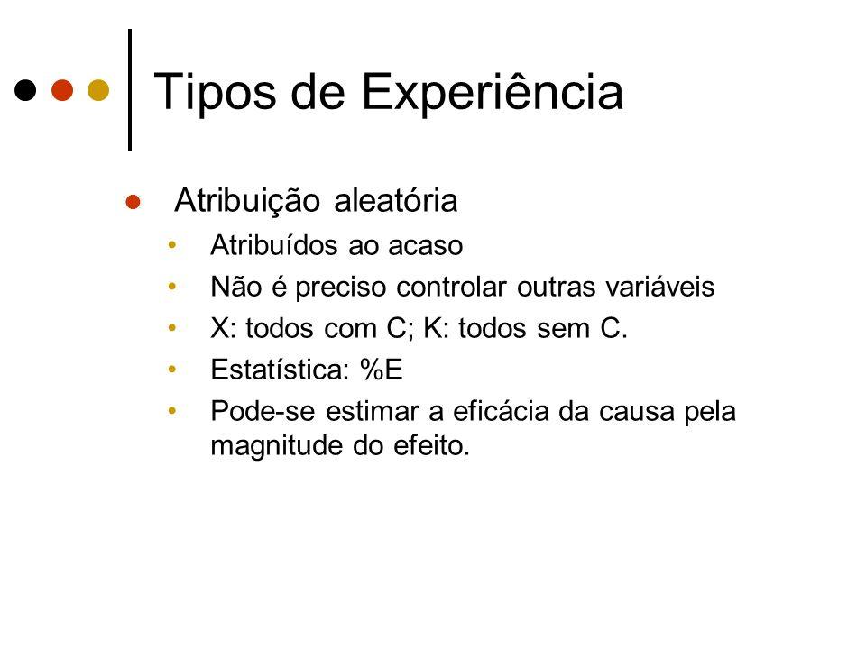 Tipos de Experiência Atribuição aleatória Atribuídos ao acaso Não é preciso controlar outras variáveis X: todos com C; K: todos sem C.