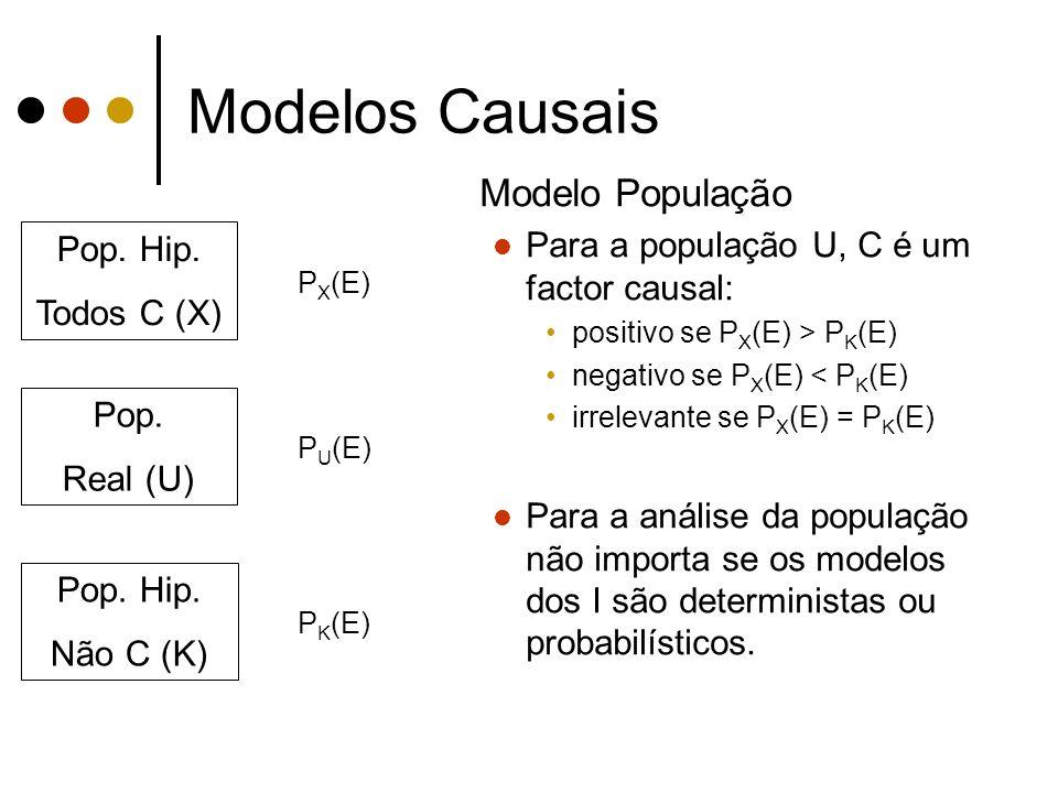 Modelos Causais Modelo População Para a população U, C é um factor causal: positivo se P X (E) > P K (E) negativo se P X (E) < P K (E) irrelevante se P X (E) = P K (E) Para a análise da população não importa se os modelos dos I são deterministas ou probabilísticos.