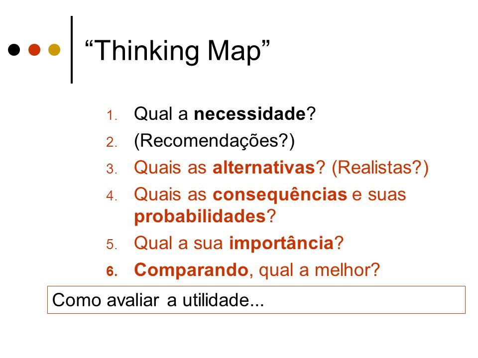Thinking Map 1. Qual a necessidade? 2. (Recomendações?) 3. Quais as alternativas? (Realistas?) 4. Quais as consequências e suas probabilidades? 5. Qua