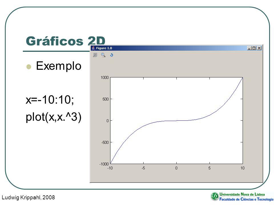 Ludwig Krippahl, 2008 12 Gráficos 2D Exemplo x=-10:10; plot(x,x.^3)