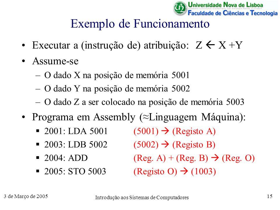 3 de Março de 2005 Introdução aos Sistemas de Computadores 15 Exemplo de Funcionamento Executar a (instrução de) atribuição: Z X +Y Assume-se –O dado X na posição de memória 5001 –O dado Y na posição de memória 5002 –O dado Z a ser colocado na posição de memória 5003 Programa em Assembly (Linguagem Máquina): 2001: LDA 5001(5001) (Registo A) 2003: LDB 5002(5002) (Registo B) 2004: ADD(Reg.