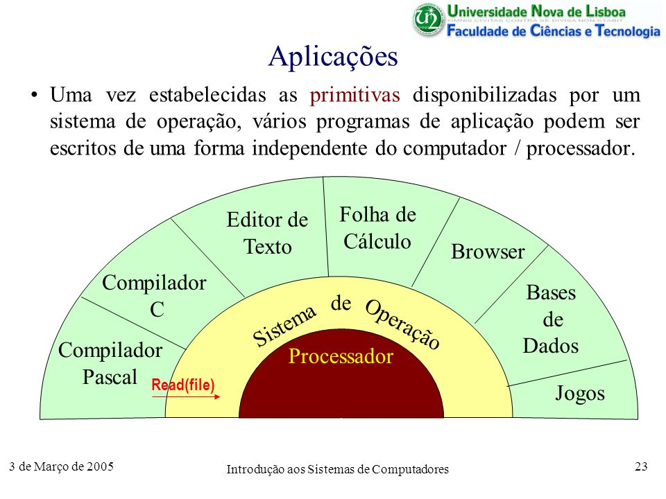 3 de Março de 2005 Introdução aos Sistemas de Computadores 23 Aplicações Uma vez estabelecidas as primitivas disponibilizadas por um sistema de operação, vários programas de aplicação podem ser escritos de uma forma independente do computador / processador.