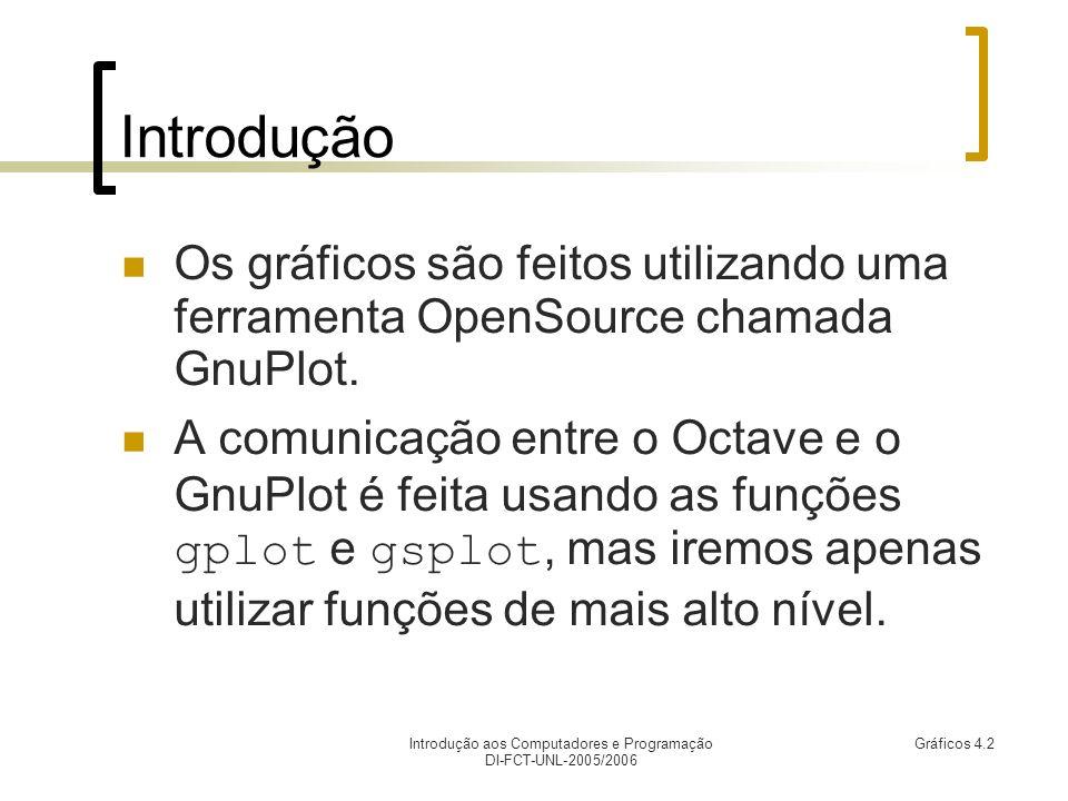Introdução aos Computadores e Programação DI-FCT-UNL-2005/2006 Gráficos 4.2 Introdução Os gráficos são feitos utilizando uma ferramenta OpenSource chamada GnuPlot.
