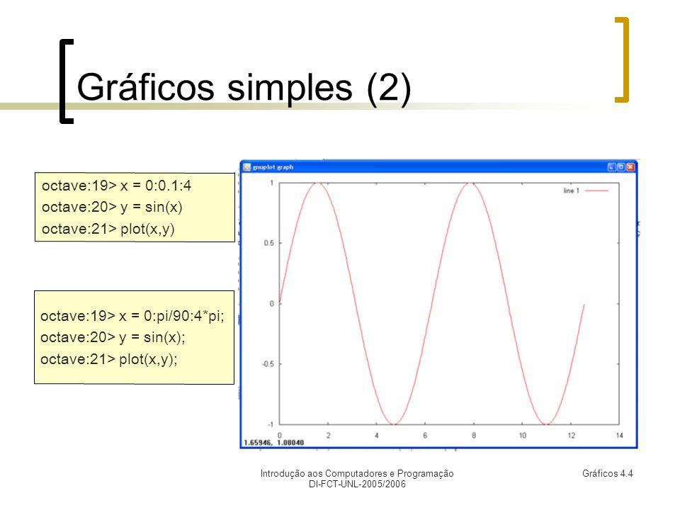 Introdução aos Computadores e Programação DI-FCT-UNL-2005/2006 Gráficos 4.4 Gráficos simples (2) octave:19> x = 0:0.1:4 octave:20> y = sin(x) octave:21> plot(x,y) octave:19> x = 0:pi/90:4*pi; octave:20> y = sin(x); octave:21> plot(x,y);