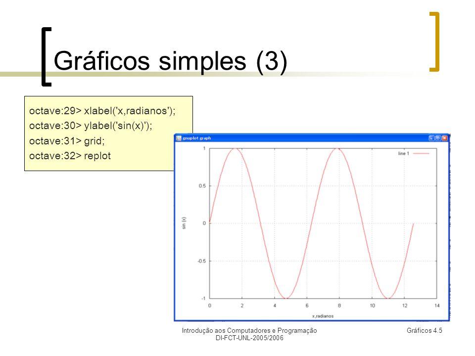 Introdução aos Computadores e Programação DI-FCT-UNL-2005/2006 Gráficos 4.5 Gráficos simples (3) octave:29> xlabel( x,radianos ); octave:30> ylabel( sin(x) ); octave:31> grid; octave:32> replot