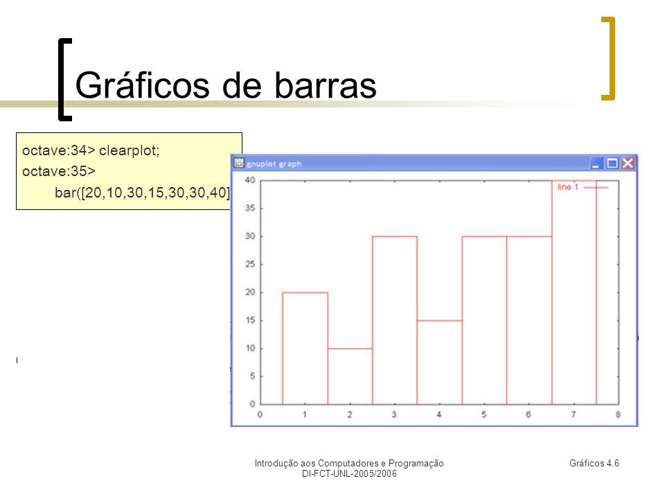Introdução aos Computadores e Programação DI-FCT-UNL-2005/2006 Gráficos 4.6 Gráficos de barras octave:34> clearplot; octave:35> bar([20,10,30,15,30,30,40])