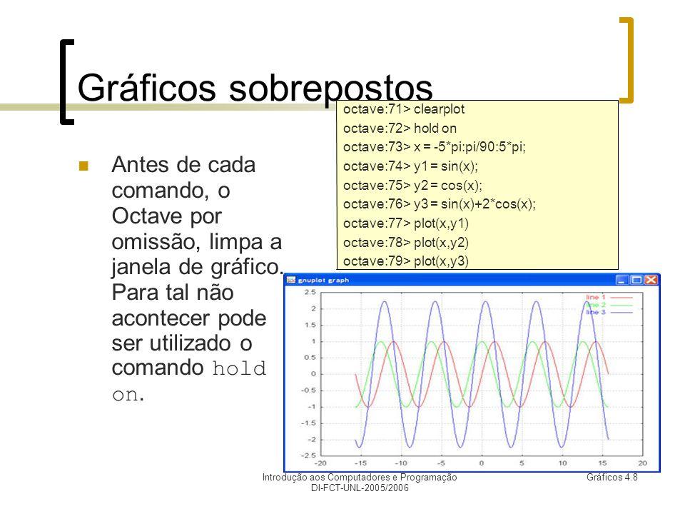 Introdução aos Computadores e Programação DI-FCT-UNL-2005/2006 Gráficos 4.9 Multiplot (1) Permite apresentar vários gráficos em áreas da janela diferentes, usando para tal as funções multiplot e subwindow.