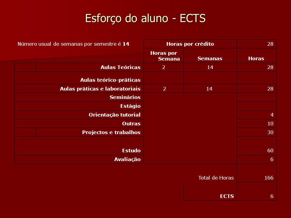 Esforço do aluno - ECTS Número usual de semanas por semestre é 14 Horas por crédito28 Horas por SemanaSemanasHoras Aulas Teóricas21428 Aulas teórico-p