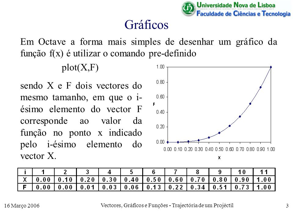 16 Março 2006 Vectores, Gráficos e Funções - Trajectória de um Projéctil 3 Gráficos Em Octave a forma mais simples de desenhar um gráfico da função f(x) é utilizar o comando pre-definido plot(X,F) sendo X e F dois vectores do mesmo tamanho, em que o i- ésimo elemento do vector F corresponde ao valor da função no ponto x indicado pelo i-ésimo elemento do vector X.