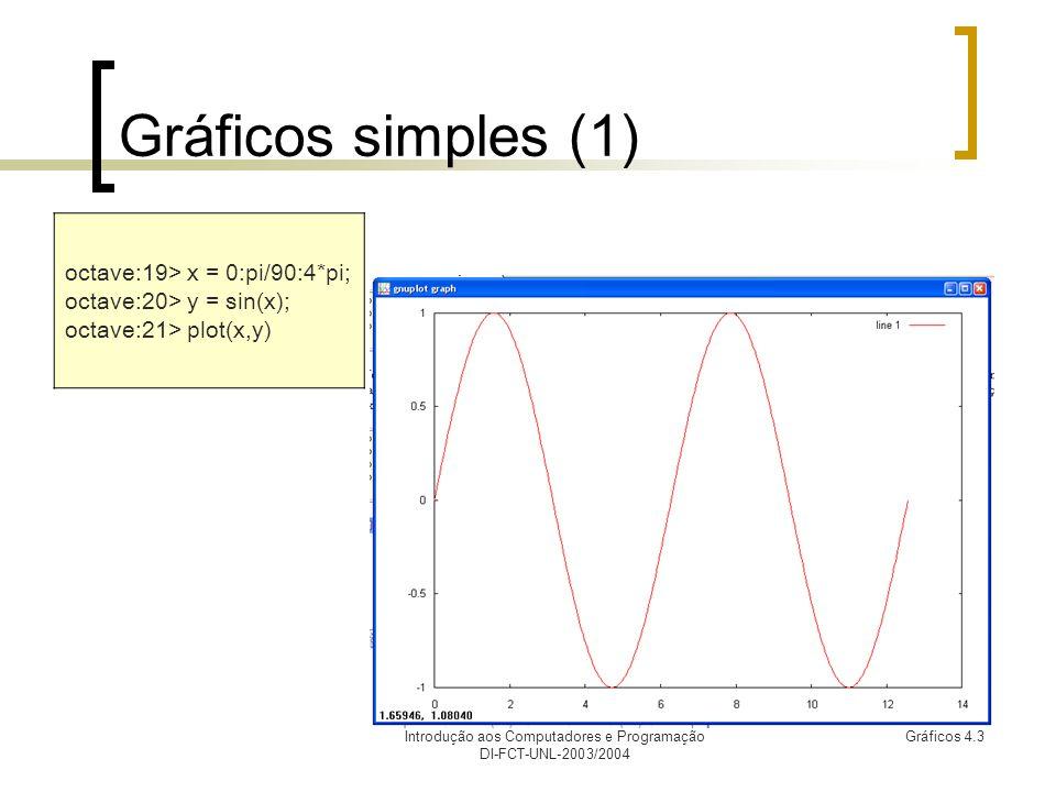 Introdução aos Computadores e Programação DI-FCT-UNL-2003/2004 Gráficos 4.3 Gráficos simples (1) octave:19> x = 0:pi/90:4*pi; octave:20> y = sin(x); octave:21> plot(x,y)