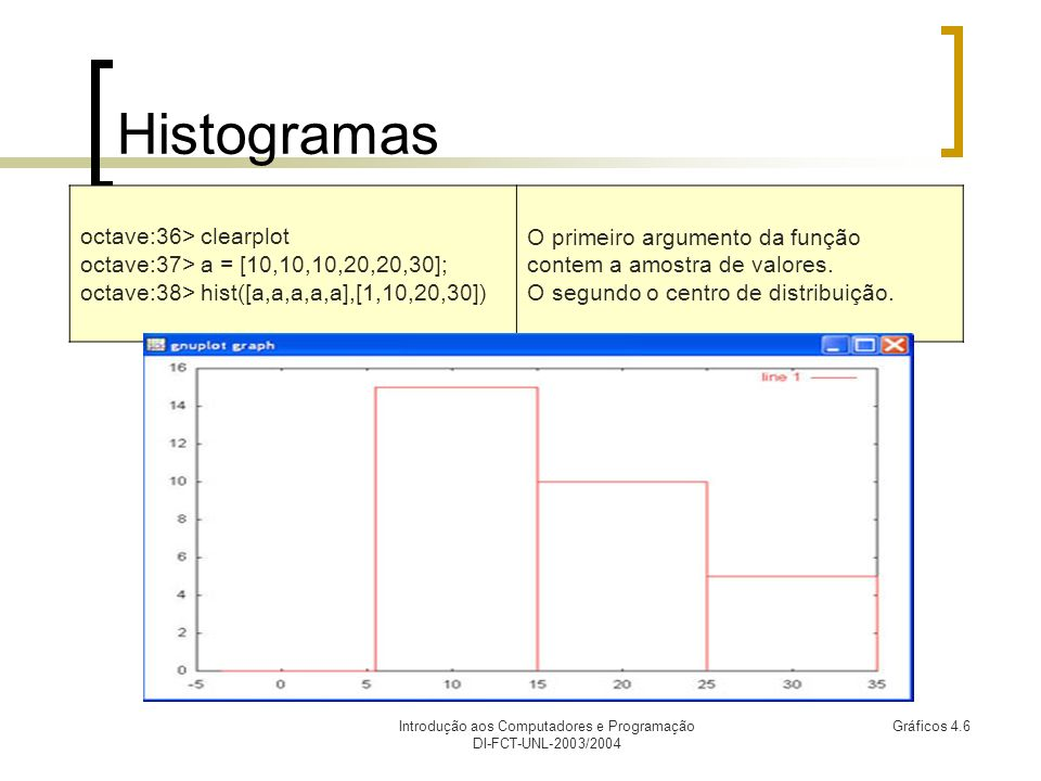 Introdução aos Computadores e Programação DI-FCT-UNL-2003/2004 Gráficos 4.6 Histogramas octave:36> clearplot octave:37> a = [10,10,10,20,20,30]; octave:38> hist([a,a,a,a,a],[1,10,20,30]) O primeiro argumento da função contem a amostra de valores.
