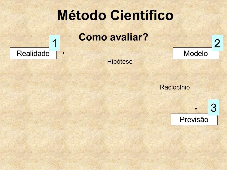 Método Científico Como avaliar? RealidadeModelo Hipótese 12 Previsão 3 Raciocínio