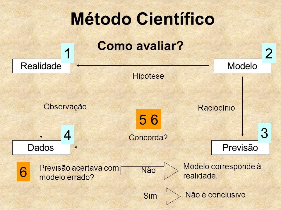Método Científico Como avaliar? RealidadeModelo Hipótese 12 Dados Observação 4 Previsão 3 Raciocínio Concorda? 5 6 6 Previsão acertava com modelo erra