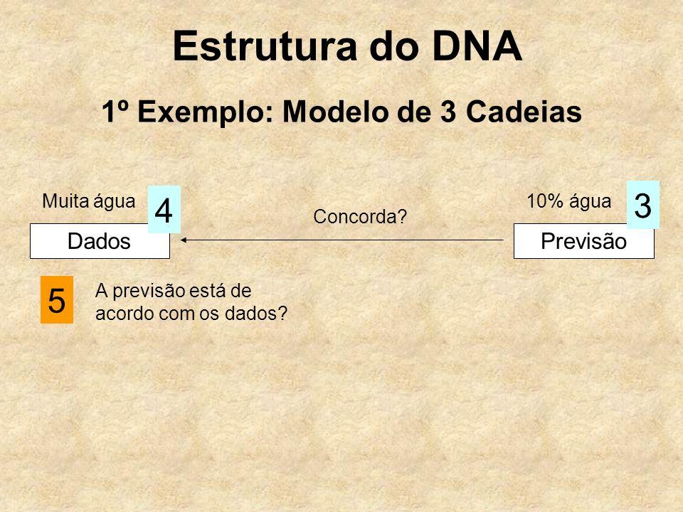 Estrutura do DNA 1º Exemplo: Modelo de 3 Cadeias Dados 4 Previsão 3 Concorda? 5 A previsão está de acordo com os dados? Muita água10% água