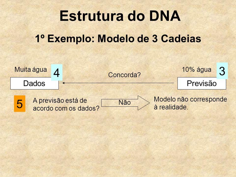 Estrutura do DNA 1º Exemplo: Modelo de 3 Cadeias Dados 4 Previsão 3 Concorda? 5 A previsão está de acordo com os dados? Não Modelo não corresponde à r