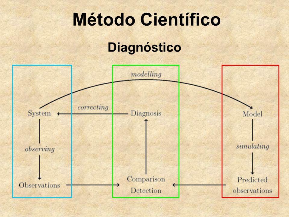 Método Científico Diagnóstico