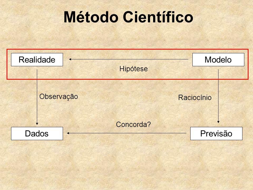 Método Científico RealidadeModelo PrevisãoDados Observação Raciocínio Hipótese Concorda?