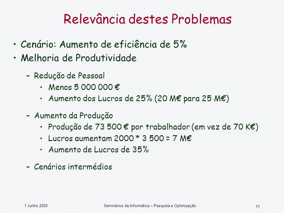 1 Junho 2005Seminários de Informática – Pesquisa e Optimização 11 Relevância destes Problemas Cenário: Aumento de eficiência de 5% Melhoria de Produti