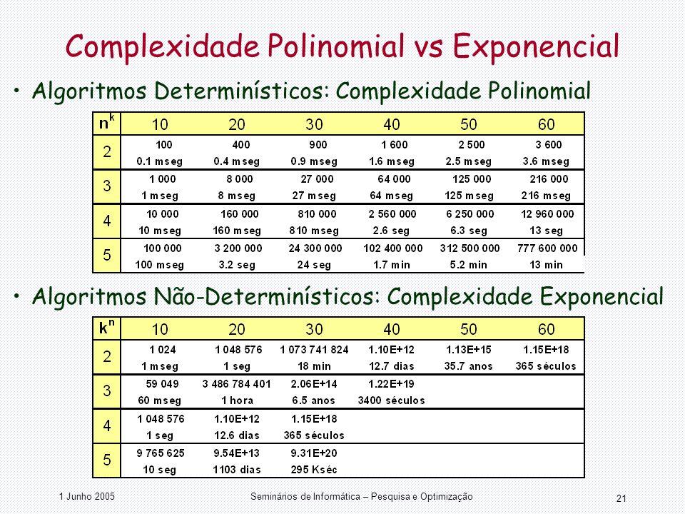 1 Junho 2005Seminários de Informática – Pesquisa e Optimização 21 Algoritmos Determinísticos: Complexidade Polinomial Algoritmos Não-Determinísticos: