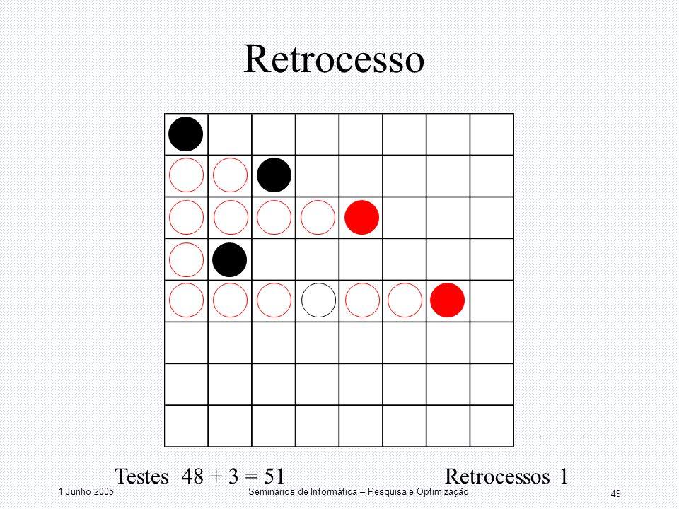 1 Junho 2005Seminários de Informática – Pesquisa e Optimização 49 Retrocesso Testes 48 + 3 = 51 Retrocessos 1