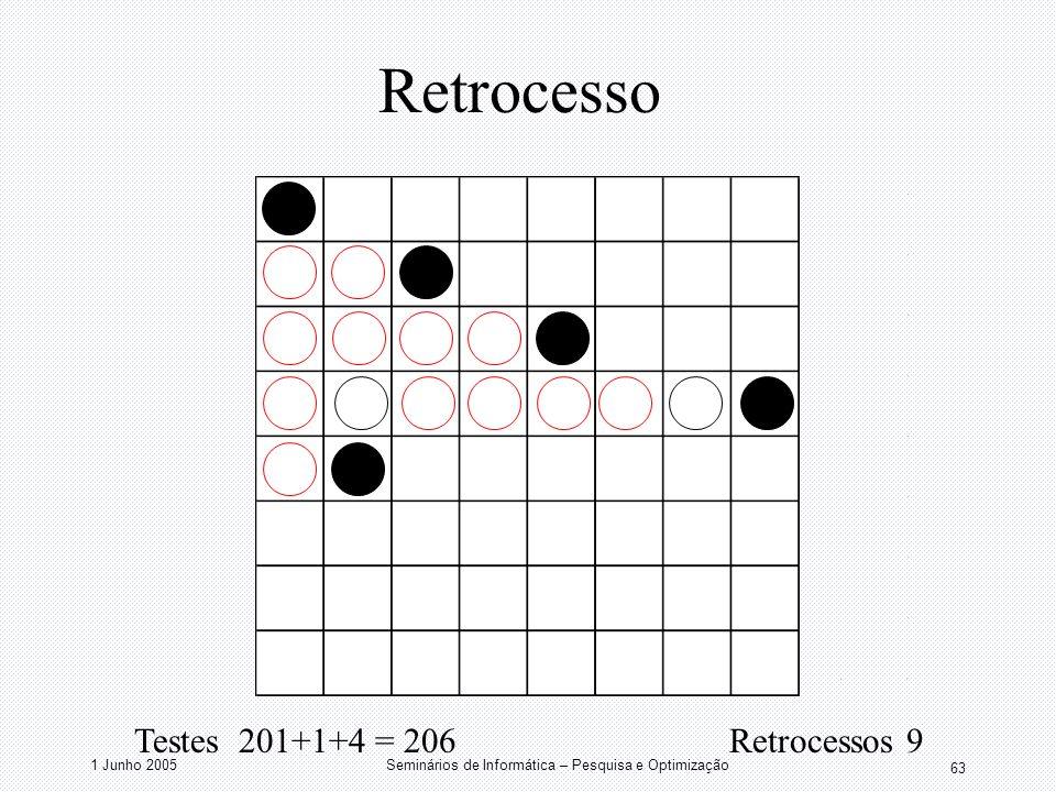 1 Junho 2005Seminários de Informática – Pesquisa e Optimização 63 Retrocesso Testes 201+1+4 = 206 Retrocessos 9